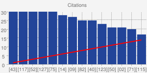 Citations (Google Scholar)