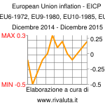 European Union inflation - EICP   European Index of Consumer Prices (EU6-1972, EU9-1980, EU10-1985, EU12-1994, EU15-2004, EU25-2006, EU27) Dicembre 2014 - Dicembre 2015