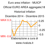 Euro area inflation - MUICP Official EURO AREA aggregate(18) Historical inflation Dicembre 2014 - Dicembre 2015