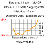 Euro area inflation - MUICP Official EURO AREA aggregate(18) Historical inflation Dicembre 2015 - Dicembre 2016