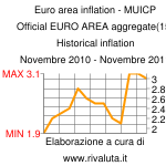 Euro area inflation - MUICP Official EURO AREA aggregate(15) Historical inflation Novembre 2010 - Novembre 2011