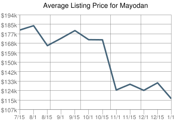Mayodan homes for sale