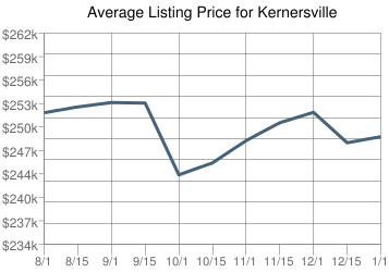 Kernersville homes for sale