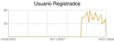 Ejemplo Google Chart