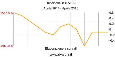 Inflazione Aprile 2014-Aprile 2015