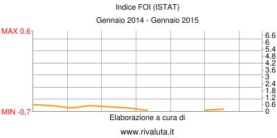 Indice FOI (ISTAT) Gennaio 2014 - Gennaio 2015