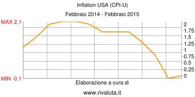 Grafico Inflazione USA Febbraio 2014-Febbraio 2015