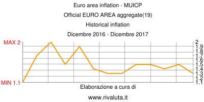 Euro area inflation - MUICP Official EURO AREA aggregate(19) Historical inflation Dicembre 2016 - Dicembre 2017