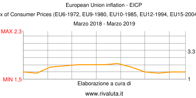 European Union inflation - EICP   European Index of Consumer Prices (EU6-1972, EU9-1980, EU10-1985, EU12-1994, EU15-2004, EU25-2006, EU27) Marzo 2018 - Marzo 2019