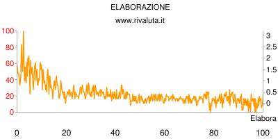 ELABORAZIONE www.rivaluta.it