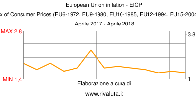 European Union inflation - EICP   European Index of Consumer Prices (EU6-1972, EU9-1980, EU10-1985, EU12-1994, EU15-2004, EU25-2006, EU27) Aprile 2017 - Aprile 2018