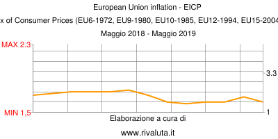 European Union inflation - EICP   European Index of Consumer Prices (EU6-1972, EU9-1980, EU10-1985, EU12-1994, EU15-2004, EU25-2006, EU27) Maggio 2018 - Maggio 2019