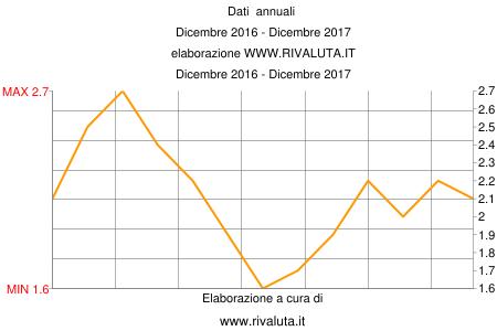 Dati  annuali  Dicembre 2016 - Dicembre 2017 elaborazione WWW.RIVALUTA.IT Dicembre 2016 - Dicembre 2017