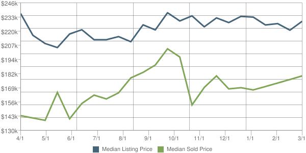 Orlando Home Prices Increase