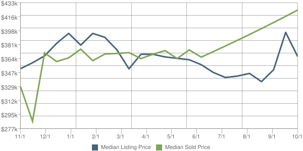 Frisco 750355 Listing vs Sold Homes