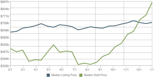 Home Prices Naples FL