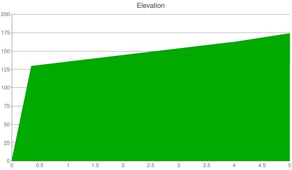 chart?&chs=600x350&cht=lxy&chtt=Elevatio