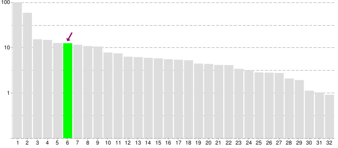 JPA performance benchmark comparision Hibernate, EclipseLink, OpenJPA, DataNucleus, ObjectDB