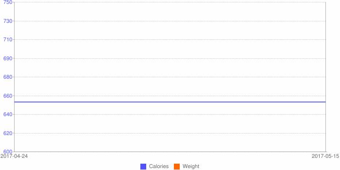 weekly calories
