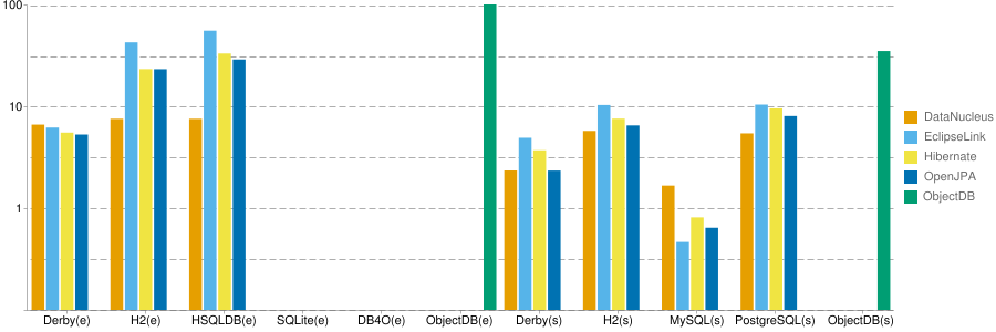 JPA performance benchmark comparision Hibernate, EclipseLink, OpenJPA, DataNucleus, ObjectDB
