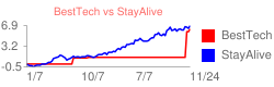 BestTech vs StayAlive