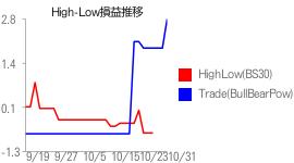 High-Low損益推移