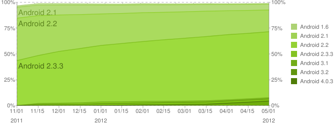 statistique version android mai 2012