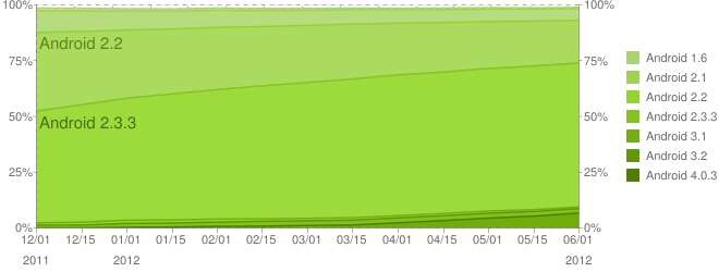statistique version android juin 2012