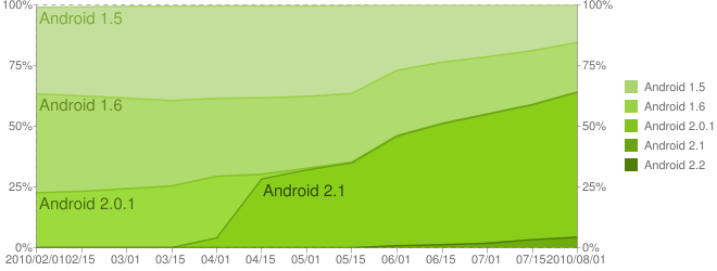 Android Segmentation Graph
