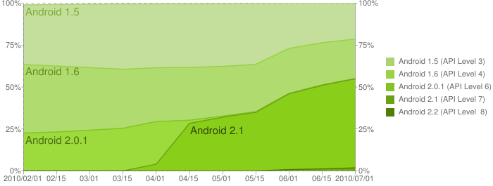 Historic development of Android versions