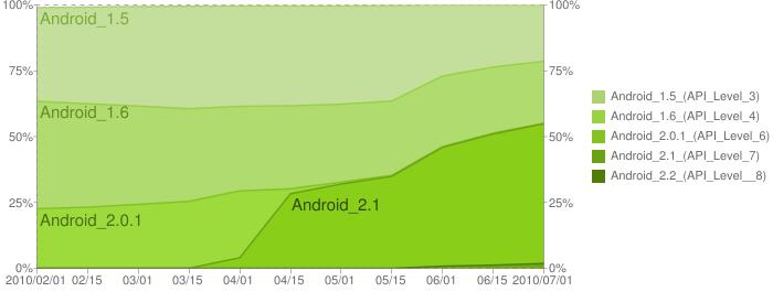 Android 2.1, el más popular 31