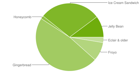 The following pie chart and table is based on the number of Android devices that have accessed Google Play within a 14-day period ending on the data collection date noted below.