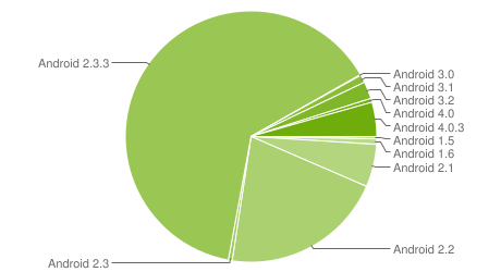 android statistique version mai 2012