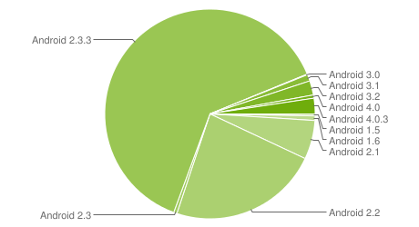 Graph of the distribution of the different android os versions