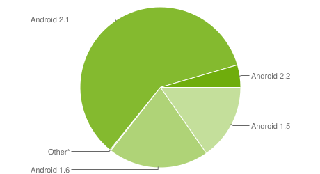 Android Segmentation Pie Chart