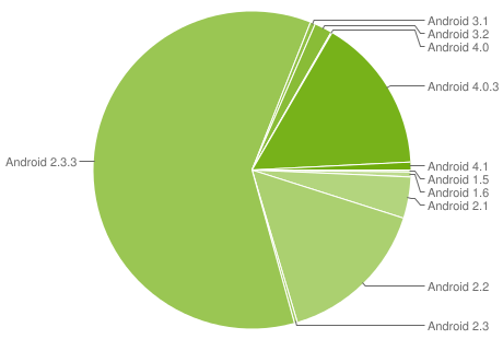 Používanie jednotlivých Android zariadení