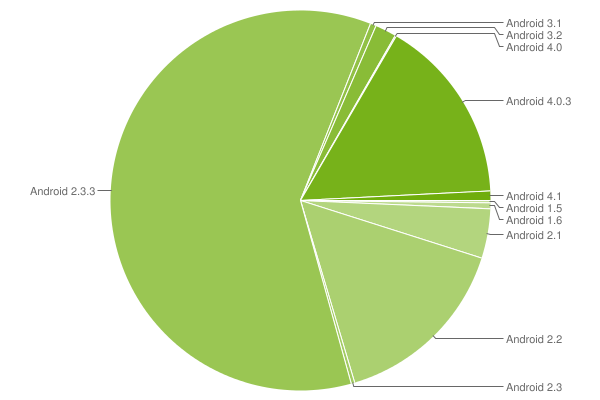 Data collected during a 14-day period ending on August 1, 2012