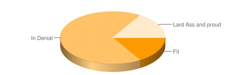 chart?&cht=p3&chd=t:13,54,13&chs=450x150