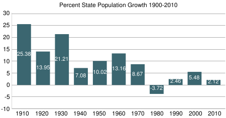 State Population Growth For Previous Decade 1900-2010