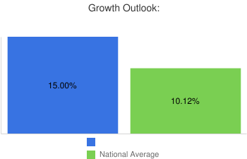 Growth Outlook: Medical & Healthcare