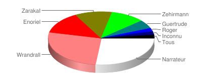 Graphique de données