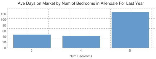 Average Days on Market by Num of Beds in Allendale