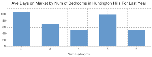 Average Days on Market by Num of Beds in Huntington Hills