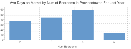 Average Days on Market by Num of Beds in Provincetowne