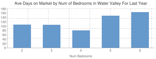 Average Days on Market by Num of Beds in Water Valley