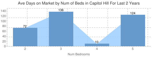 Average Days on Market by Num of Beds in Capitol Hill