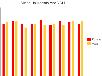 Sizing Up Kansas And VCU