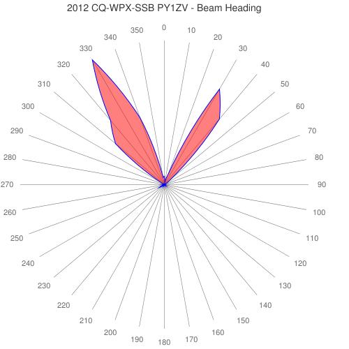 2012 CQ-WPX-SSB PY1ZV - Beam Heading