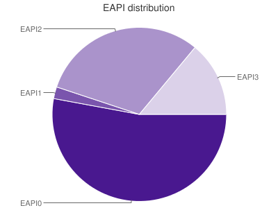 EAPI distribution