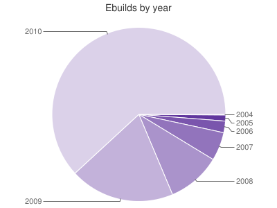Ebuild distribution by year